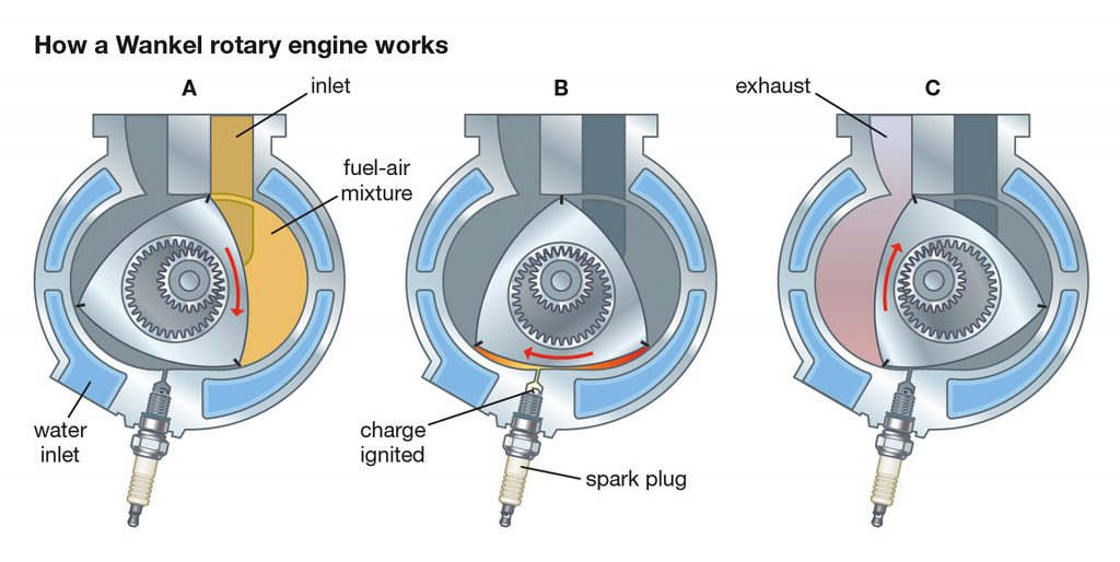 Diagram showing how a rotary engine works